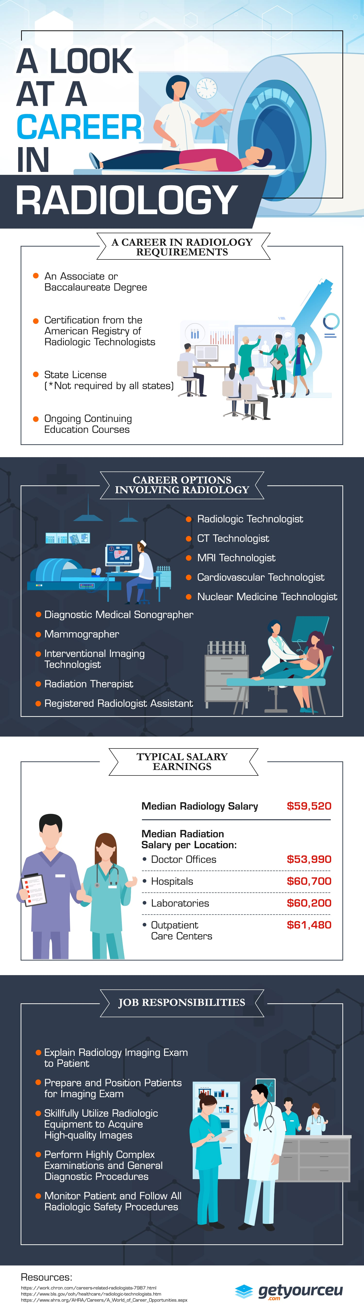A Career in Radiology